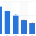 Smartphone industry killed digital cameras?