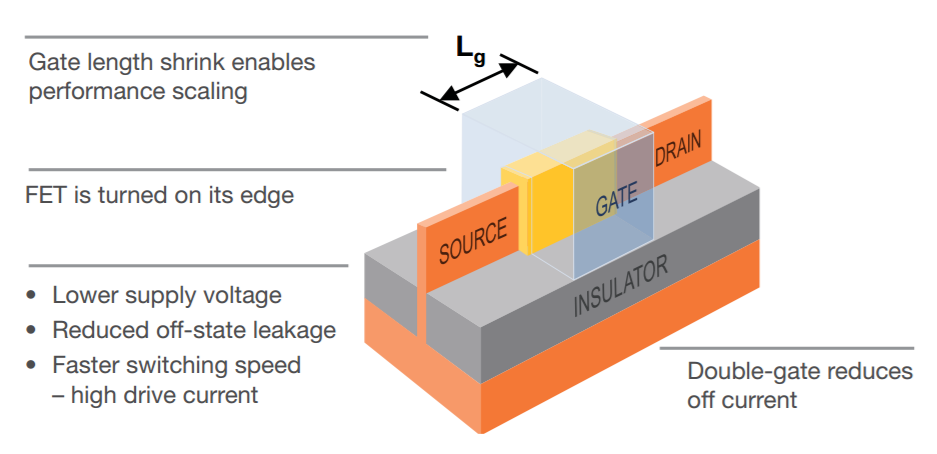 3D FinFET transistor architecture