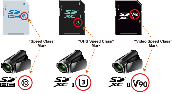 what do the classes of sd cards mean